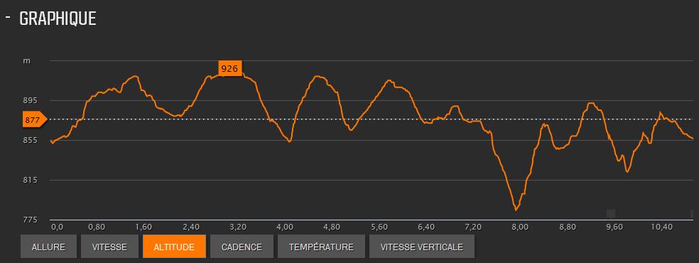 profil 11 km